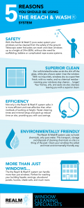 Reach and Wash Window Cleaning Infographic, explains why water fed pole window cleaning works in Melbourne